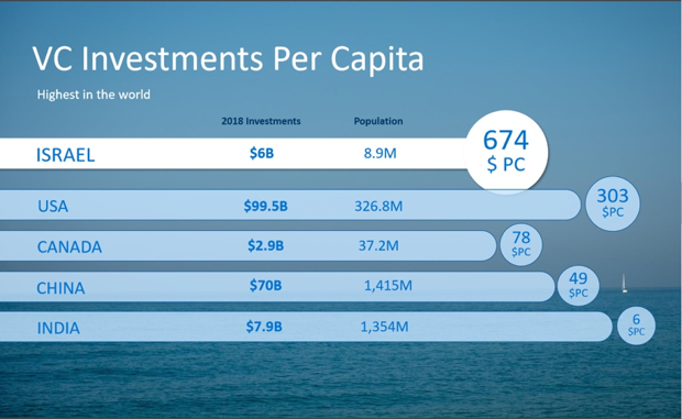 Israel has the highest Venture Capital investments per capita in the world - MBA Global Immersion Tour