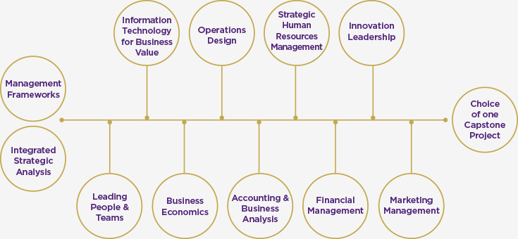 Master of Business Administration (MBA) - Business School